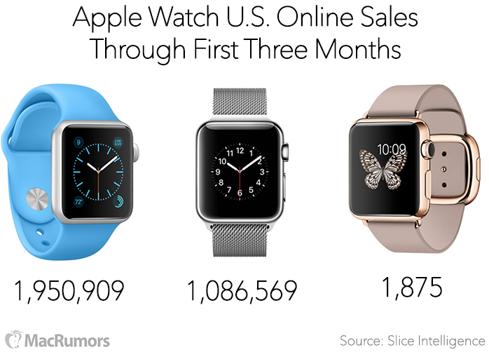 Apple-Watch-Sales-3-Months-Slice