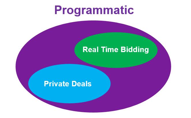 rtb-vs-programmatic