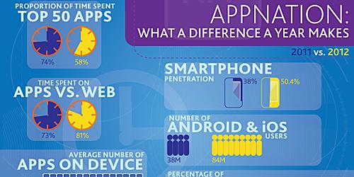 Apple App Store dosiahol 40 miliárd downloadov