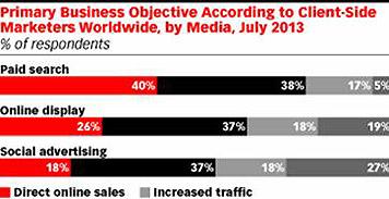 Aké taktiky fungujú najlepšie pre optimalizáciu rôznych formátov digitálnej reklamy?
