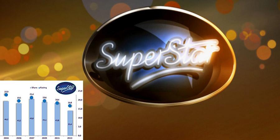 Superstar už neláka ako kedysi, ale stále mieša karty