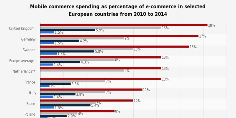 Mobilné nákupy vedú. V UK prekonali podiel desktopov.