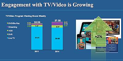 Sledujeme v digitálnom veku naozaj viac TV?